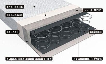 Диван под заказ в Московск.обл с доставкой
